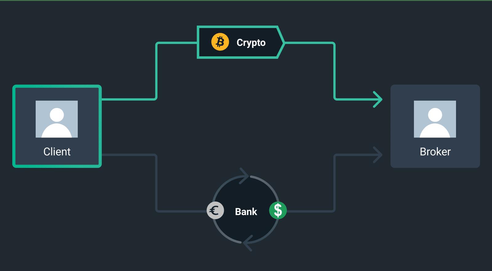 broker bitcoin mt5 top investimento bitcoin 2021 conto demo di trading criptato